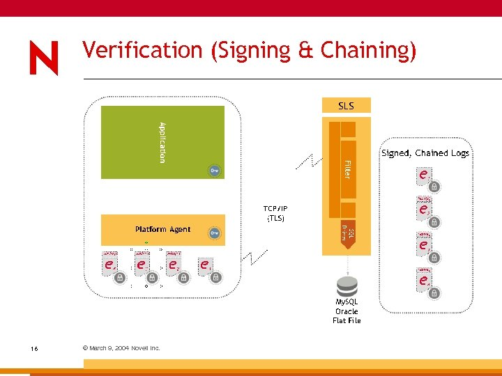 Verification (Signing & Chaining) 16 © March 9, 2004 Novell Inc.