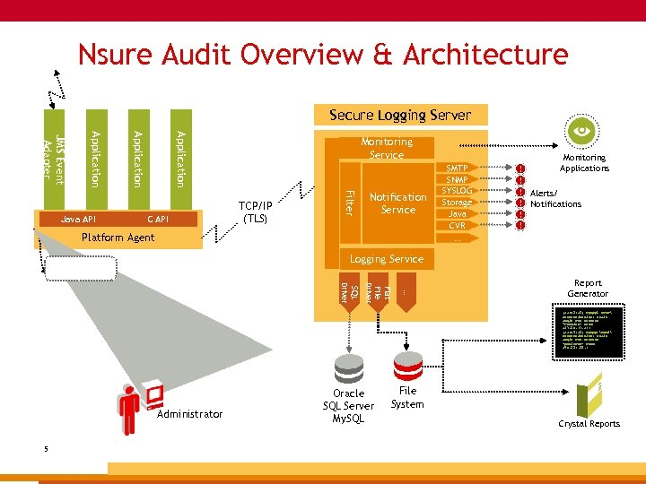 Nsure Audit Overview & Architecture Secure Logging Server Application JMS Event Adapter C API