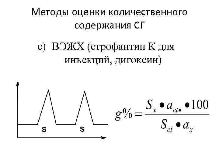 Методы оценки количественного содержания СГ c) ВЭЖХ (строфантин К для инъекций, дигоксин)