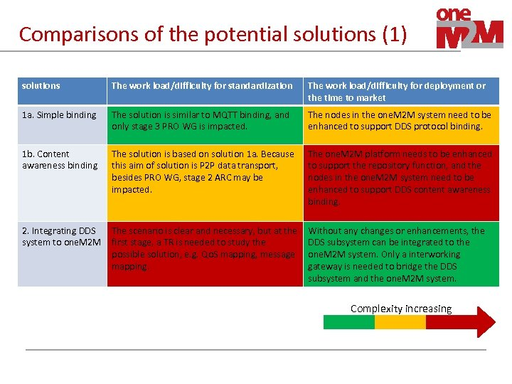 Comparisons of the potential solutions (1) solutions The work load/difficulty for standardization The work