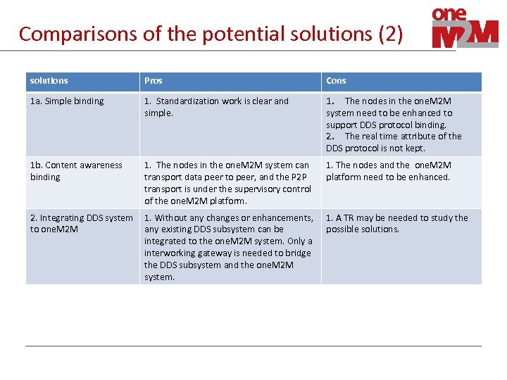 Comparisons of the potential solutions (2) solutions Pros Cons 1 a. Simple binding 1.