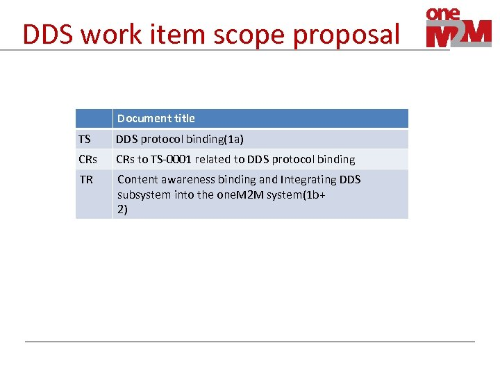DDS work item scope proposal Document title TS DDS protocol binding(1 a) CRs to