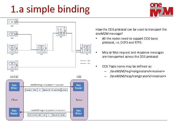 1. a simple binding How the DDS protocol can be used to transport the