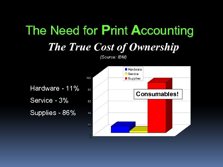 The Need for Print Accounting The True Cost of Ownership (Source: IBM) Hardware -