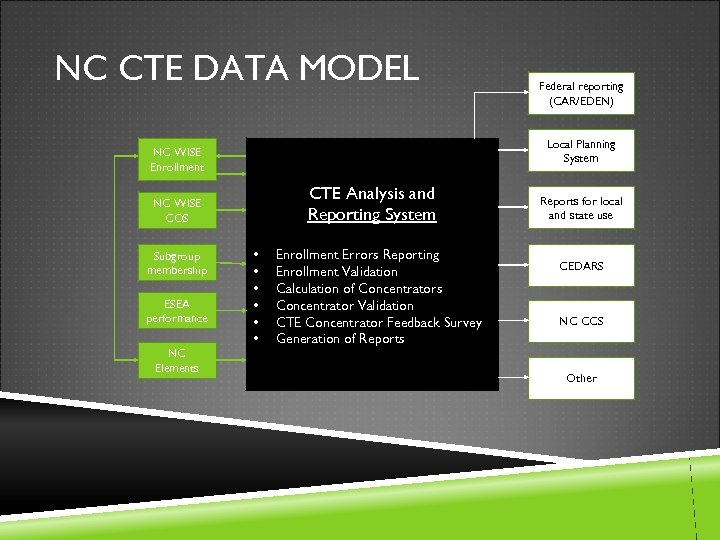NC CTE DATA MODEL Local Planning System NC WISE Enrollment CTE Analysis and Reporting