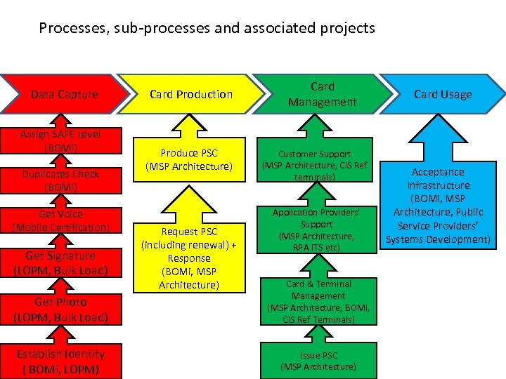 Processes, sub-processes and associated projects Data Capture Assign SAFE Level (BOMi) Duplicates Check (BOMi)