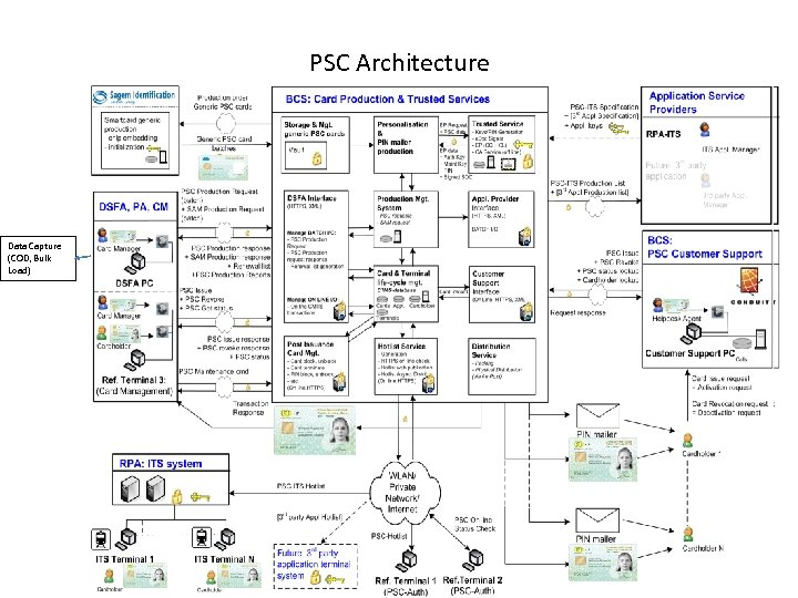 PSC Architecture Data Capture (COD, Bulk Load)