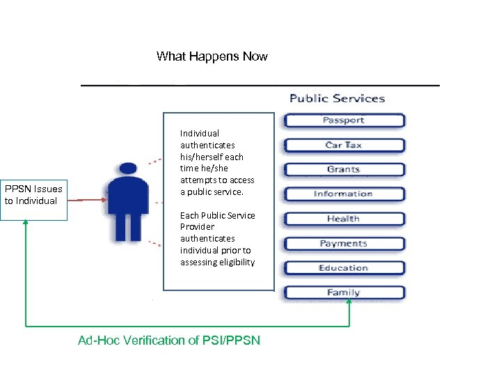 What Happens Now PPSN Issues to Individual authenticates his/herself each time he/she attempts to