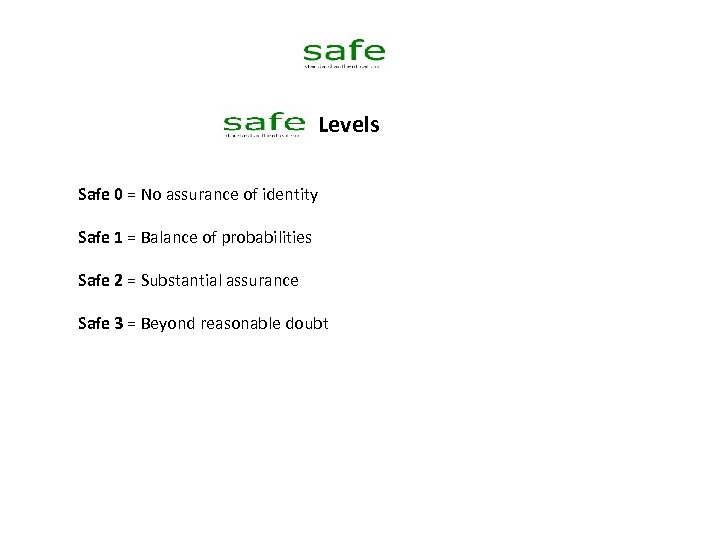 Levels Safe 0 = No assurance of identity Safe 1 = Balance of probabilities