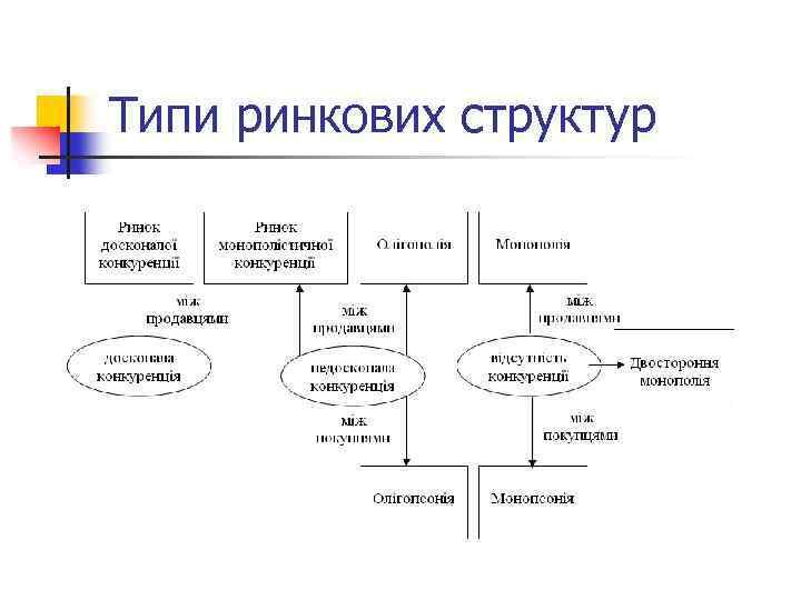 Типи ринкових структур