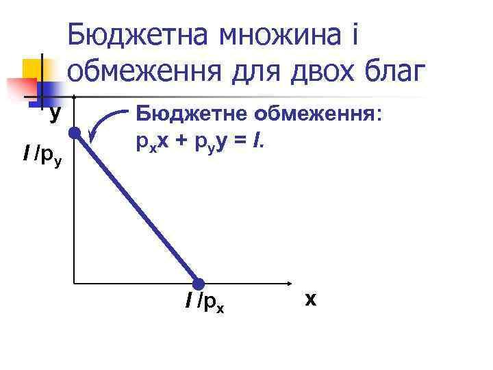 Бюджетна множина і обмеження для двох благ y І /py Бюджетне обмеження: pxx +
