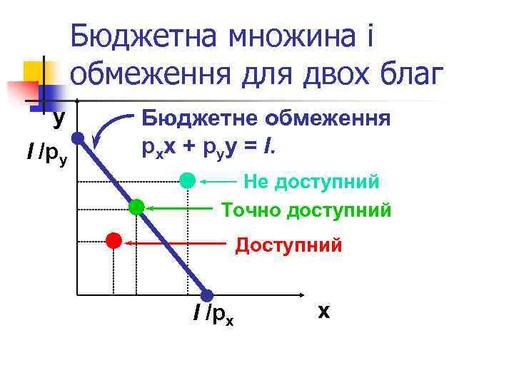 Бюджетна множина і обмеження для двох благ y І /py Бюджетне обмеження pxx +