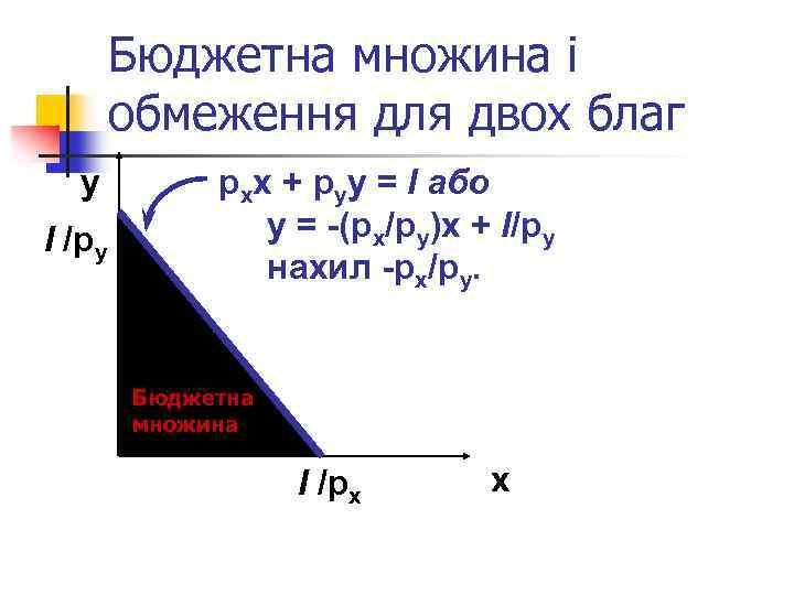 Бюджетна множина і обмеження для двох благ y І /py pxx + pyy =