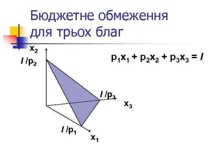 Бюджетне обмеження для трьох благ x 2 І /p 2 p 1 x 1