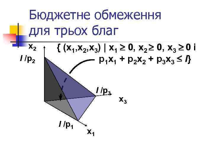 Бюджетне обмеження для трьох благ x 2 І /p 2 { (x 1, x