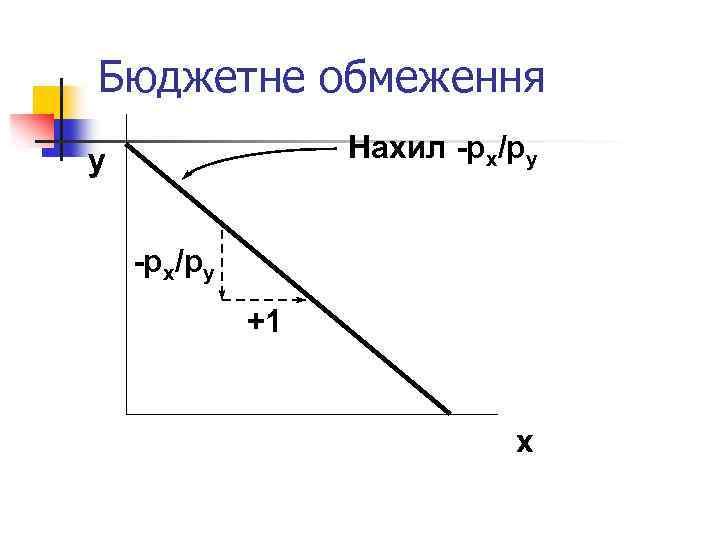 Бюджетне обмеження Нахил -px/py y -px/py +1 x