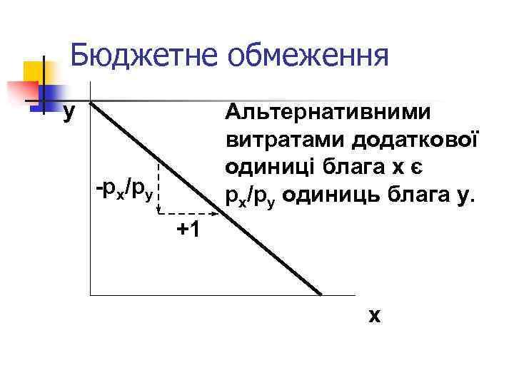 Бюджетне обмеження y Альтернативними витратами додаткової одиниці блага x є px/py одиниць блага y.