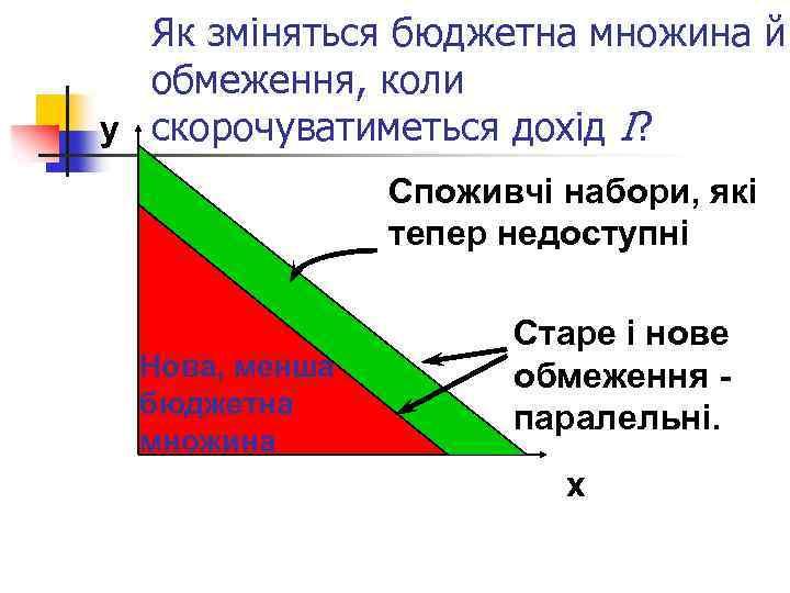 Як зміняться бюджетна множина й обмеження, коли y скорочуватиметься дохід І? Споживчі набори, які