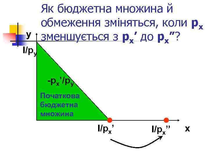 y І/py Як бюджетна множина й обмеження зміняться, коли px зменшується з px' до