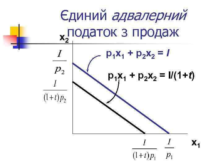 Єдиний адвалерний x 2 податок з продаж p 1 x 1 + p 2