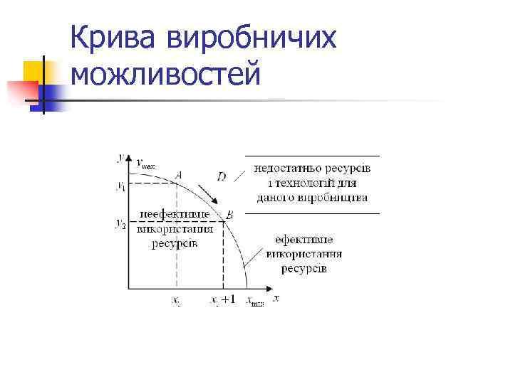 Крива виробничих можливостей