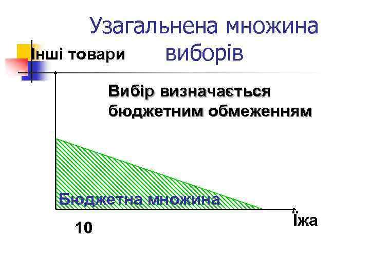 Узагальнена множина Інші товари виборів Вибір визначається бюджетним обмеженням Бюджетна множина 10 Їжа
