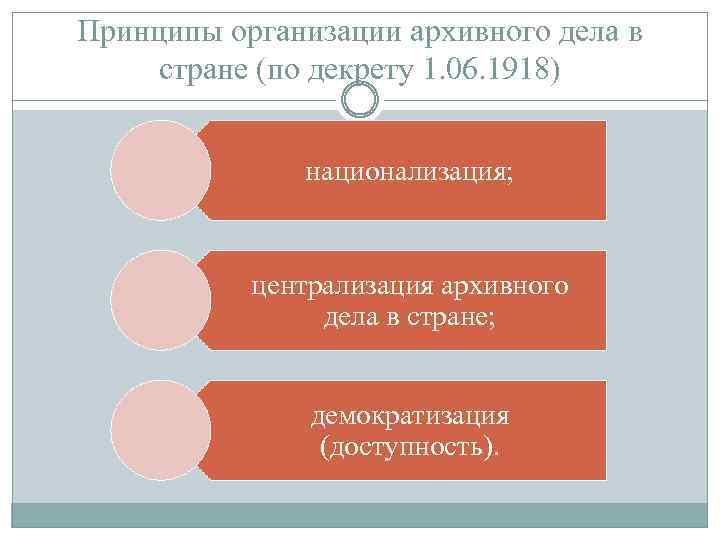 Принципы организации архивного дела в стране (по декрету 1. 06. 1918) национализация; централизация архивного