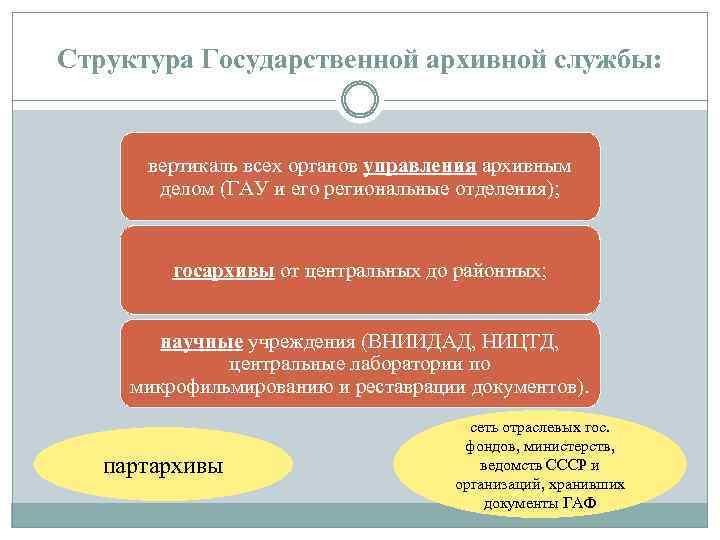 Структура Государственной архивной службы: вертикаль всех органов управления архивным делом (ГАУ и его региональные