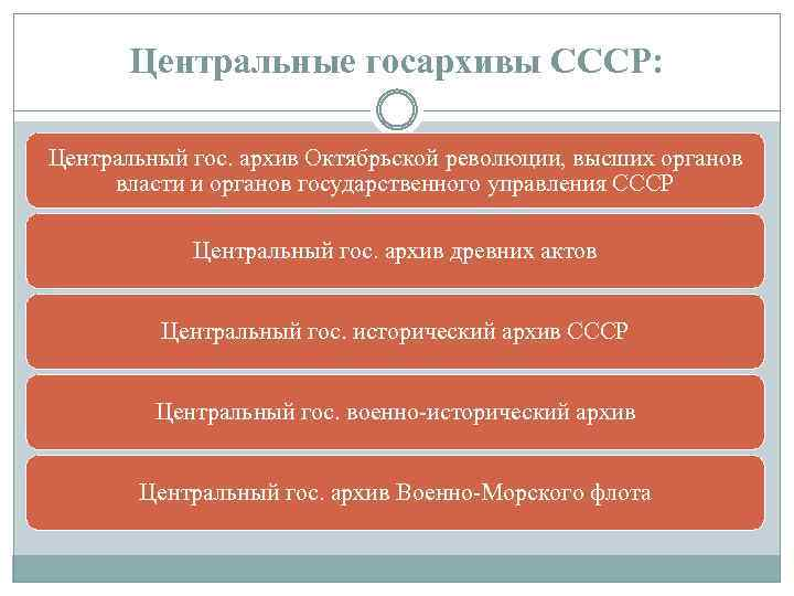 Центральные госархивы СССР: Центральный гос. архив Октябрьской революции, высших органов власти и органов государственного
