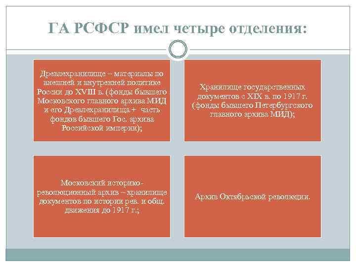 ГА РСФСР имел четыре отделения: Древлехранилище – материалы по внешней и внутренней политике России