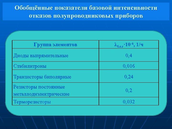 Обобщённые показатели базовой интенсивности отказов полупроводниковых приборов Группа элементов Диоды выпрямительные λб. с. г·