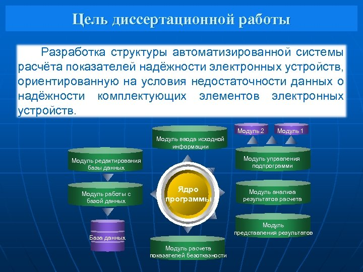 Цель диссертационной работы Разработка структуры автоматизированной системы расчёта показателей надёжности электронных устройств, ориентированную на