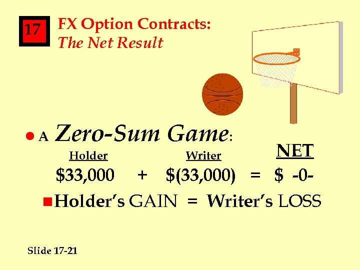 17 FX Option Contracts: The Net Result l. A Zero-Sum Game: NET $33, 000