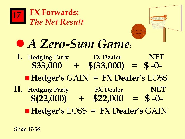 17 FX Forwards: The Net Result l A Zero-Sum Game: I. Hedging Party $33,