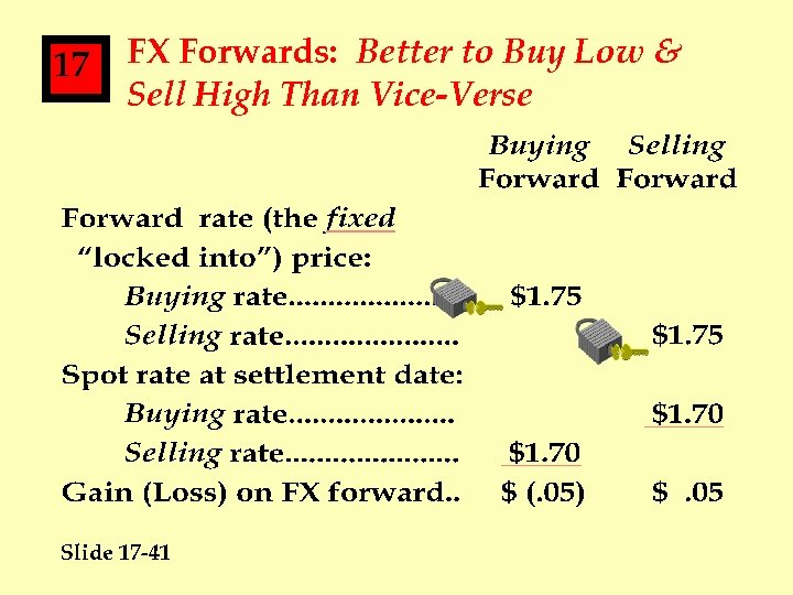 17 FX Forwards: Better to Buy Low & Sell High Than Vice-Verse Slide 17