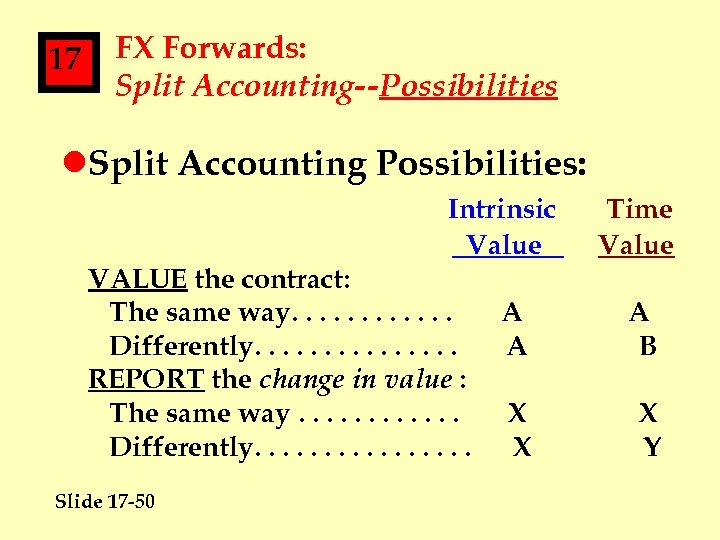 17 FX Forwards: Split Accounting--Possibilities l. Split Accounting Possibilities: Intrinsic Value VALUE the contract: