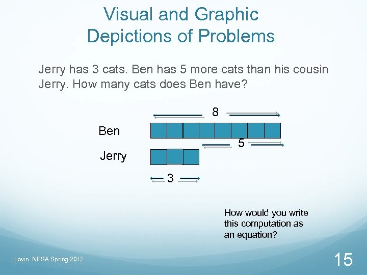 Visual and Graphic Depictions of Problems Jerry has 3 cats. Ben has 5 more