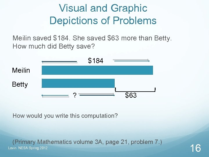 Visual and Graphic Depictions of Problems Meilin saved $184. She saved $63 more than