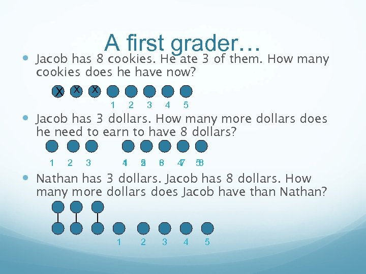 A first grader… Jacob has 8 cookies. He ate 3 of them. How many