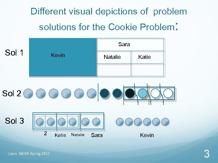 Different visual depictions of problem solutions for the Cookie Problem: Sara Sol 1 Kevin
