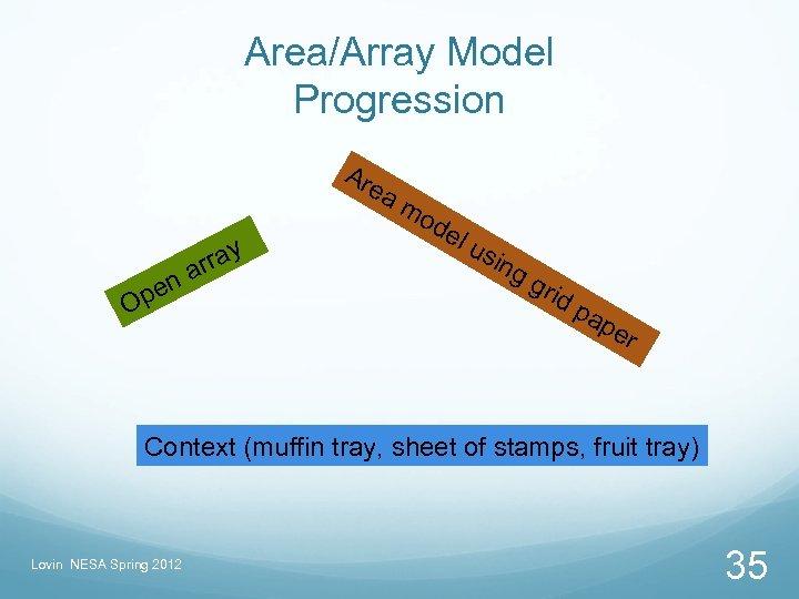 Area/Array Model Progression Ar y n pe O rra a ea m od el