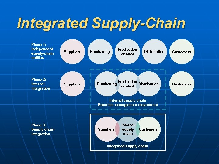 Integrated Supply-Chain Phase 1: Independent supply-chain entities Suppliers Phase 2: Internal integration Suppliers Purchasing