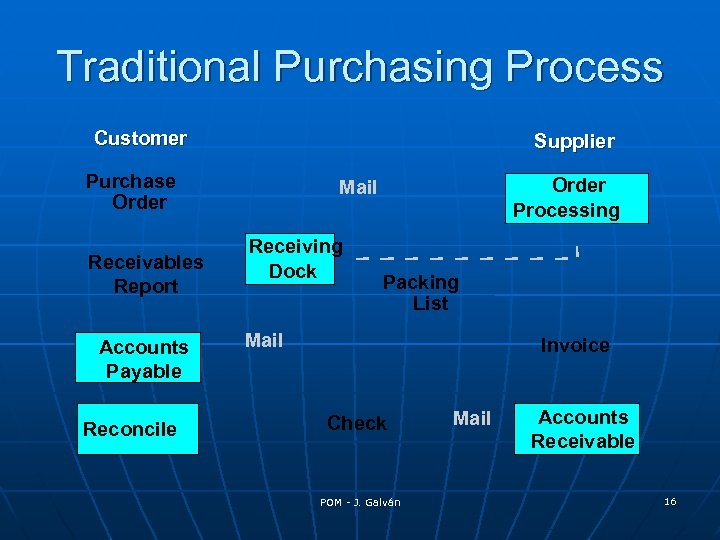 Traditional Purchasing Process Customer Supplier Purchase Order Receivables Report Accounts Payable Reconcile Order Processing