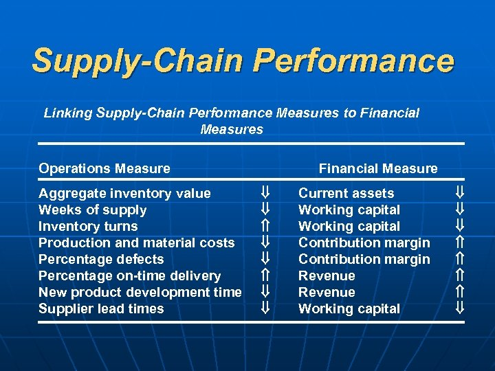 Supply-Chain Performance Linking Supply-Chain Performance Measures to Financial Measures Operations Measure Aggregate inventory value