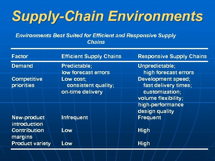 Supply-Chain Environments Best Suited for Efficient and Responsive Supply Chains Factor Efficient Supply Chains