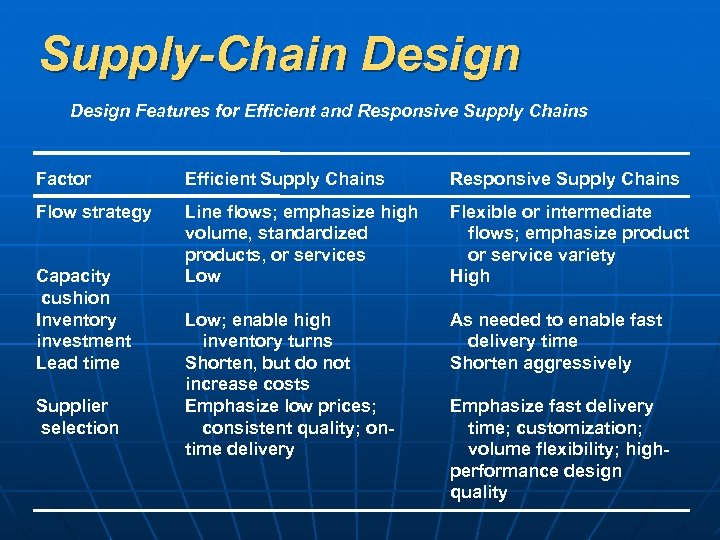 Supply-Chain Design Features for Efficient and Responsive Supply Chains Factor Efficient Supply Chains Responsive