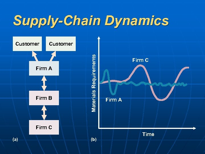 Supply-Chain Dynamics Customer Firm A Firm B Materials Requirements Customer Firm C Firm A
