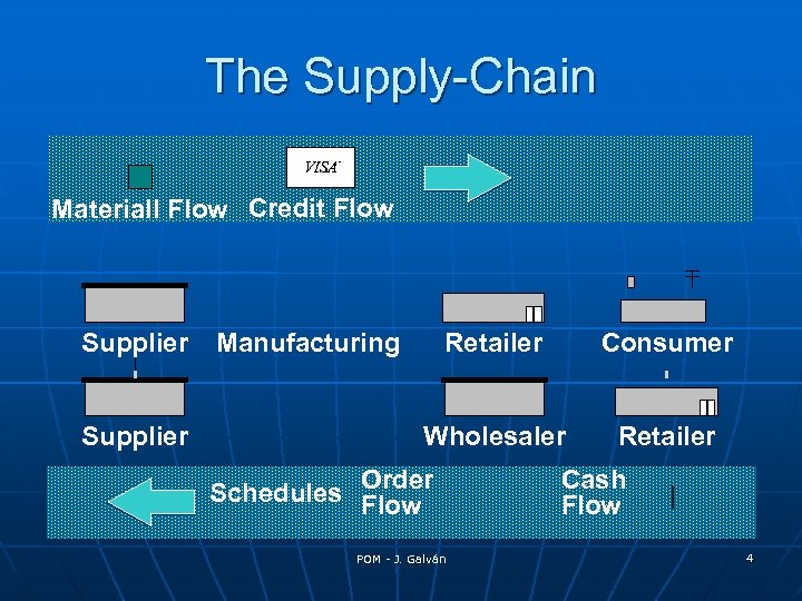 The Supply-Chain VISA ® Materiall Flow Credit Flow Supplier Manufacturing Retailer Consumer Wholesaler Retailer