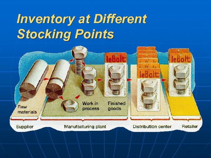 Inventory at Different Stocking Points