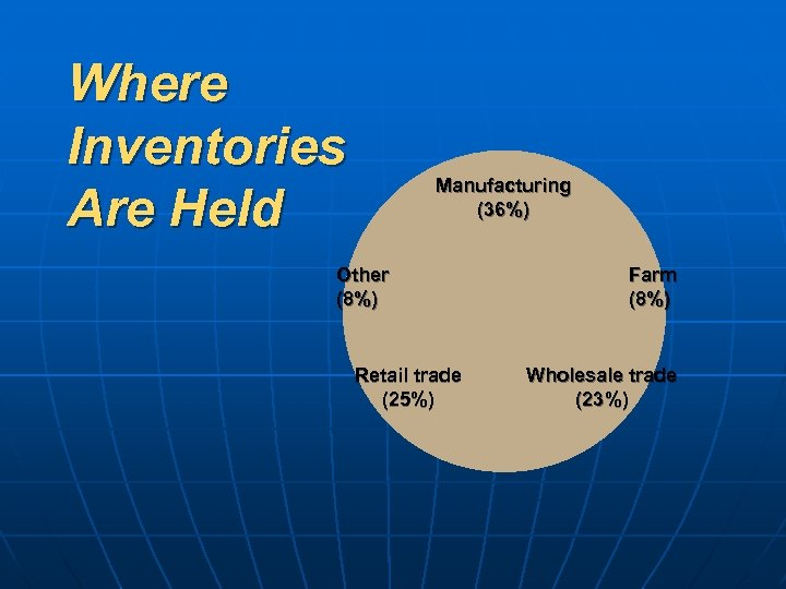 Where Inventories Are Held Manufacturing (36%) Other (8%) Retail trade (25%) Farm (8%) Wholesale